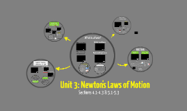 Unit 3: Newton's Laws of Motion