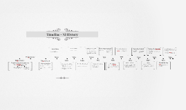 Timeline - NI History
