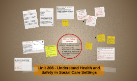 Unit 208 - Understand Health and Safety in
