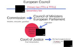 EU Legislation - interactive chart
