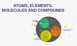 ATOMS, ELEMENTS, MOLECULES AND COMPOUNDS