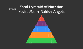 Food Pyramid of Nutrition