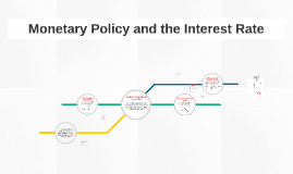Monetary Policy and the Interest Rate