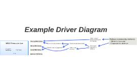Driver Diagram
