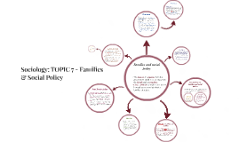 Copy of Sociology: TOPIC 7 - Families & Social Policy