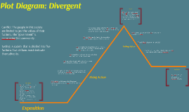 Divergent story summary