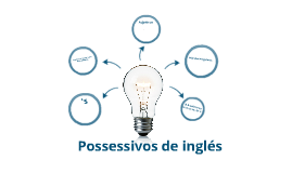 Possessivos de ingles