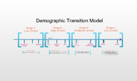 Copy of Demographic Transition Model