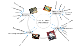 Copy of Educational Leadership Concept Map