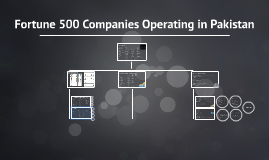 Fortune 500 Companies Operating in Pakistan