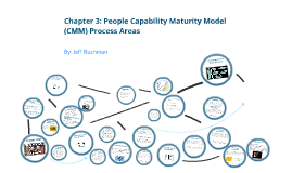 Copy of Copy of Copy of Chapter 3: People Capability Maturity Model Process Areas