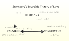 Sternberg's Triarchic Theory of LOVE