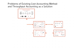 Problems of Existing Cost Accounting Method and Throughput A