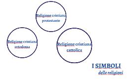 Copy of i simboli delle religioni