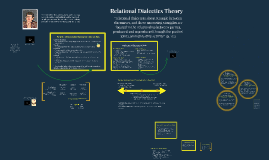 Ch. 11 Relational Dialectics