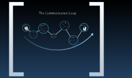 The Communication Loop