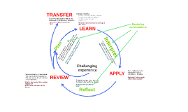 2015 modification Leader development learning cycle