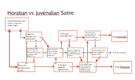 an analysis of the topic of juvenalian and horatian satire An analysis of the topic juvenalian and horatian satire satire, named for roman satirist horace (658 juvenalian and horatian satire presentation in a level ib v juvenalian.