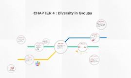 Copy of CHAPTER 4 : Diversity in Groups