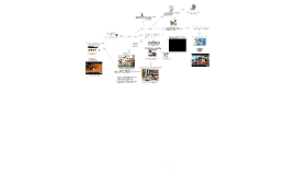 Copy of Multimodal Mind Map