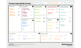 Shop Smart: Business Model Canvas