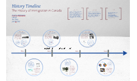 Copy of History Timeline ~The History of Immigration in Canada~