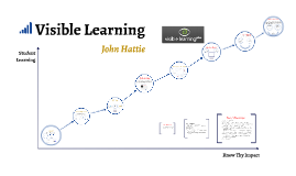 Copy of Visible Learning