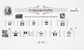 Copy of Dr Barnardo Timeline
