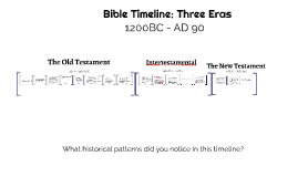 Copy of Bible Timeline
