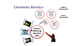Copy of Kinetics