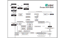 NWMLS Forms Flow Chart