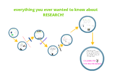 Copy of Copy of the research process