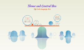 Central idea is the main idea of the text