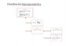 Distribución Hipergeométrica.