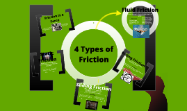 Printables Types Of Friction copy of four types friction by jessabel marie brina on prezi