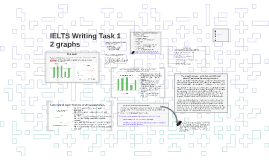 Copy of IELTS Writing Task 1 - 2 graphs