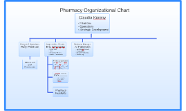 Pharmacy Organizational Chart