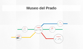 Museo de