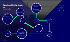 Timeline of Public Health