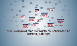 Copy of ANG PAGBASA AT MGA KONSEPTO NG KASANAYAN SA KOMPREHENSYON
