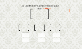 The Great Gatsby Character Relationship Chart