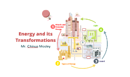 Energy and its Transformations - Elementary/Primary