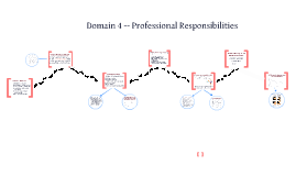 Copy of Domain 4 Professional Responsibilities--Charlotte Danielson's Framework