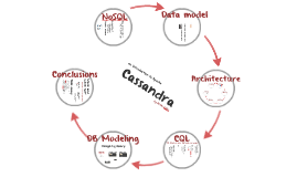 An introduction to Cassandra