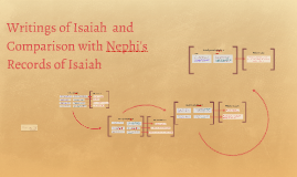 Writings of Isaiah and Nephi's Records of Isaiah