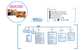 FIBRA Y PROBIOTICOS MAPA CONCEPTUAL