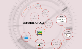 Copy of Matriz DOFA Uniminuto