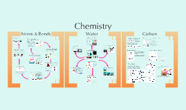 Honors Biology II- Chemistry 1:  Atoms, Water, & Carbon