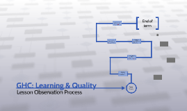 GHC: Learning & Quality
