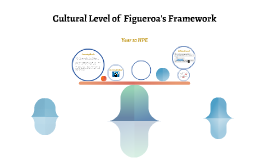 Cultural Level of  Figueroa's Framework